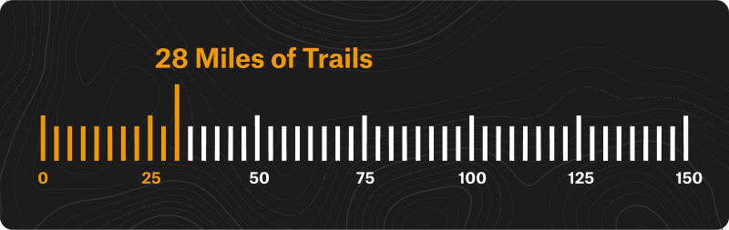 28 miles of trails