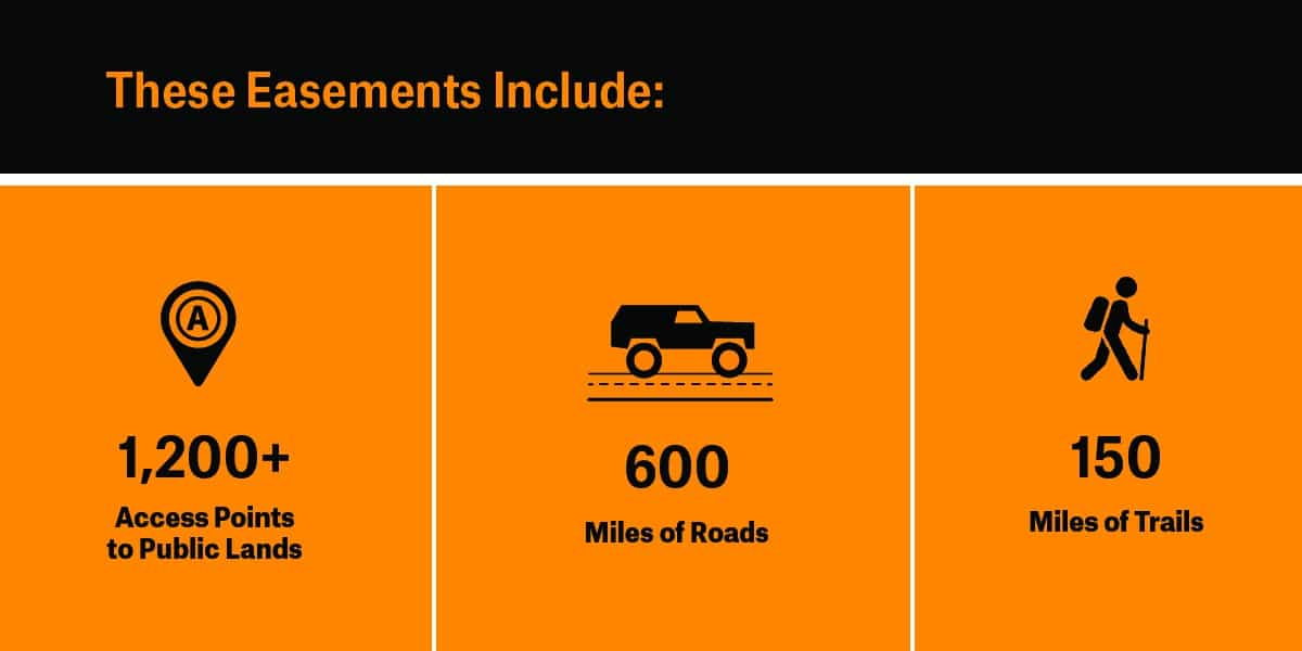 info graphic -  These Easements Include 1,200 plus access point to public lands, 600 miles of roads, 150 miles of trails.