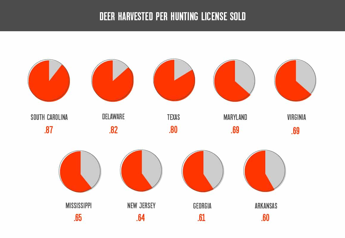 Graphical representation of what states are best for deer hunting based on deer harvested per license sold with South Carolina being the best coming in at 0.87 deer harvested per license sold, Delaware at 0.82 deer harvested per license sold, Texas at 0.80 deer harvested per license sold, Maryland at 0.69 deer harvested per license sold, Virginia at 0.69 deer harvested per license sold, Mississippi at 0.65 deer harvested per license sold, New Jersey at 0.64 deer harvested per license sold, Georgia at 0.61 deer harvested per license sold, and Arkansas at 0.60 deer harvested per license sold.