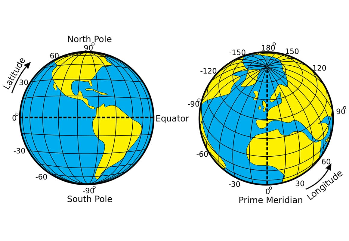 Spherical representation of Earth including latitude and longitude lines with the Prime Meridian, Equator, North and South poles labeled.